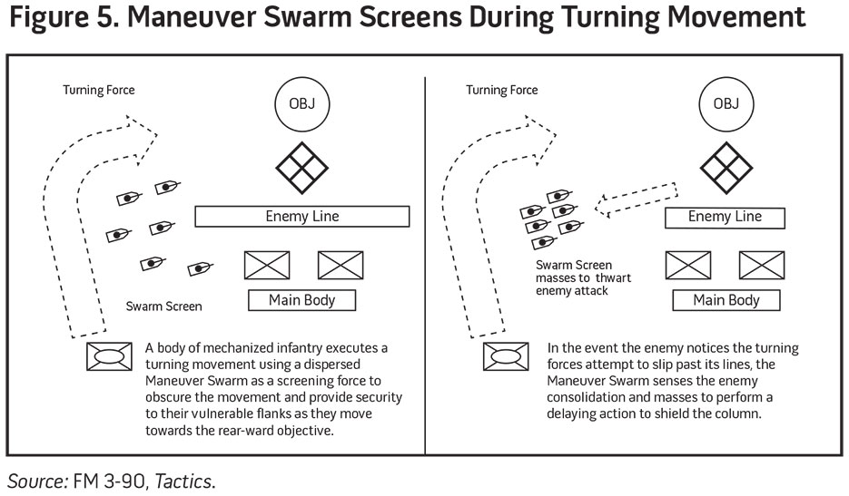 Figure 5. Maneuver Swarm Screens During Turning Movement