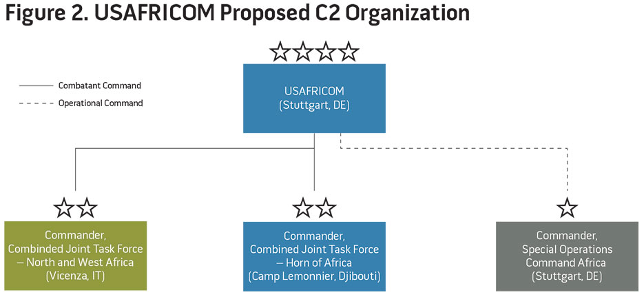 Figure 2. USAFRICOM Proposed C2 Organization