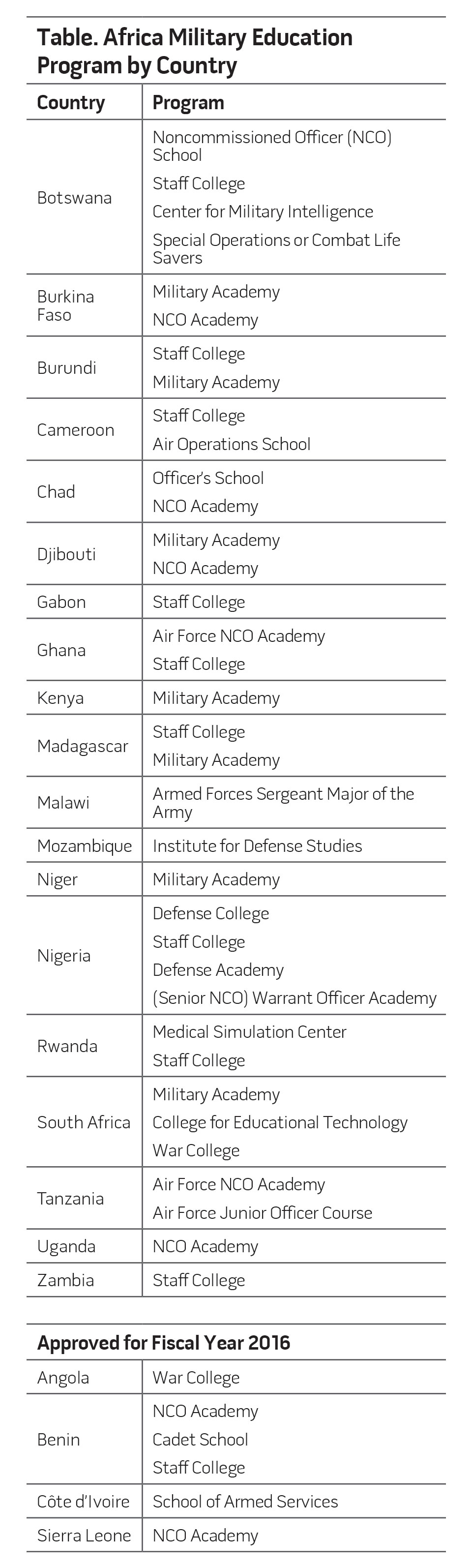 Table. Africa Military Education Program by Country