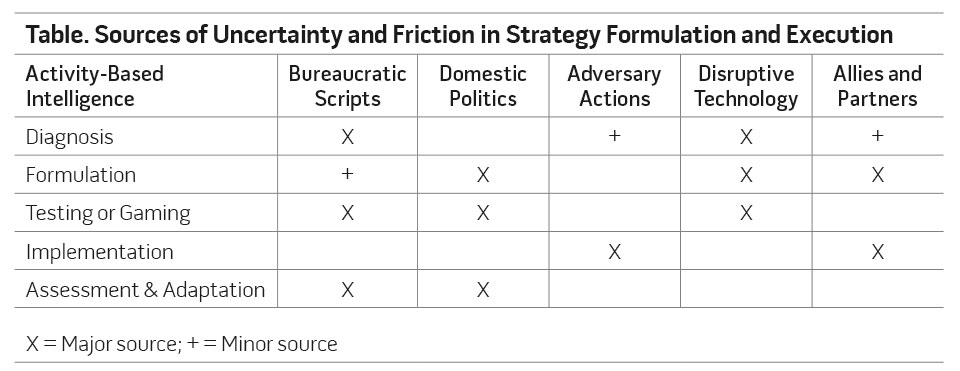 Table. Sources of Uncertainty and Friction in Strategy Formulation and Execution