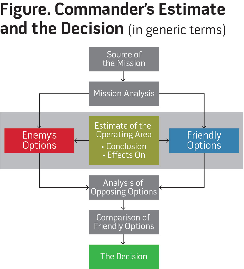 Figure. Commander's Estimate and the Decision (in generic terms)
