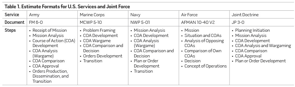 Table 1. Estimate Formats for U.S. Services and Joint Force