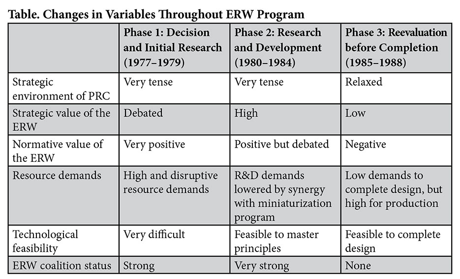 Table. Changes in Variables Throughout ERW Progam