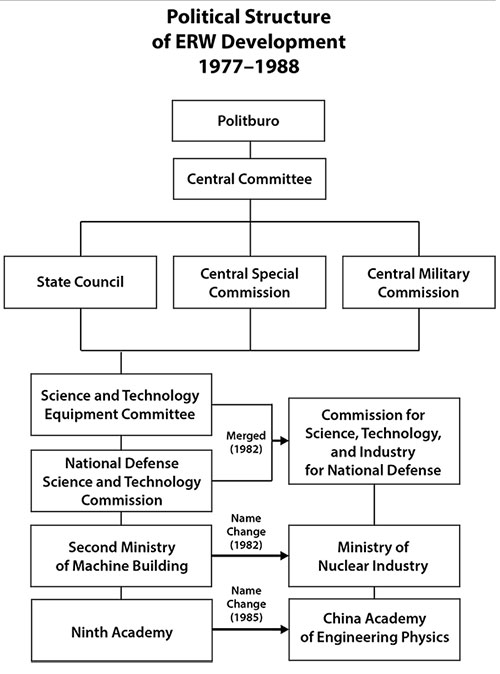 Political Structure of ERW Development 1977-1988