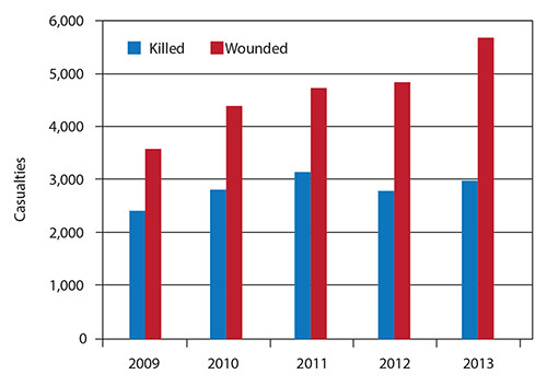 Figure 3. Afghan Civilian Casualties, 2009-2013